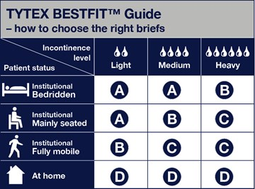 The Tytex BestFit™ Guide